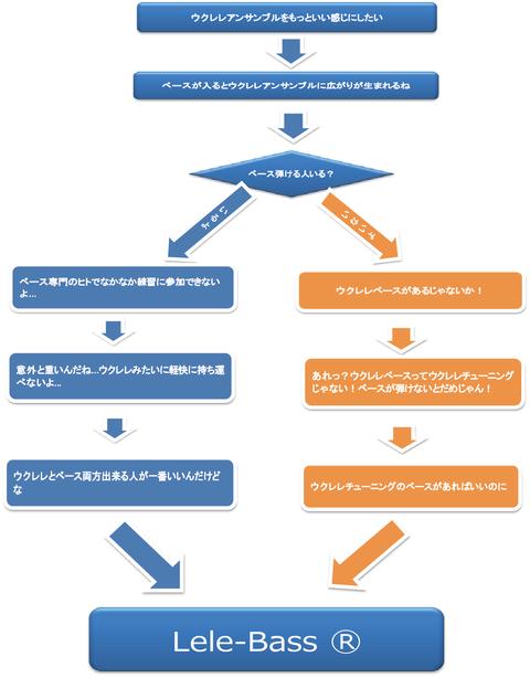 blog画像001(フロー)