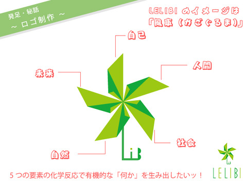 LELIBI発足秘話:ロゴをどうしよう…(その2)