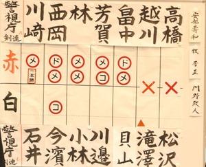 score_semifinal1_keisichoAB