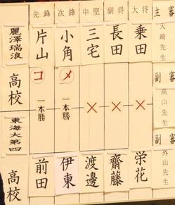 麗澤対東海四