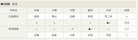 女子準々広島翔洋対新潟商