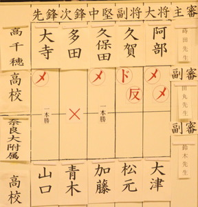 score_preliminary_takatiho_naradai