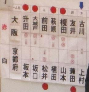 準決勝大阪対京都