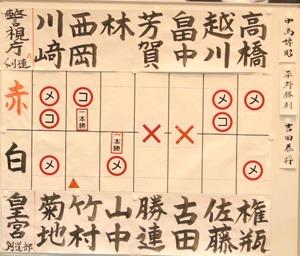 score_final_keisicho_kougu