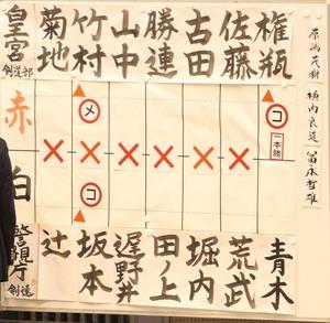 score_semifinal2_kougu_keisicho