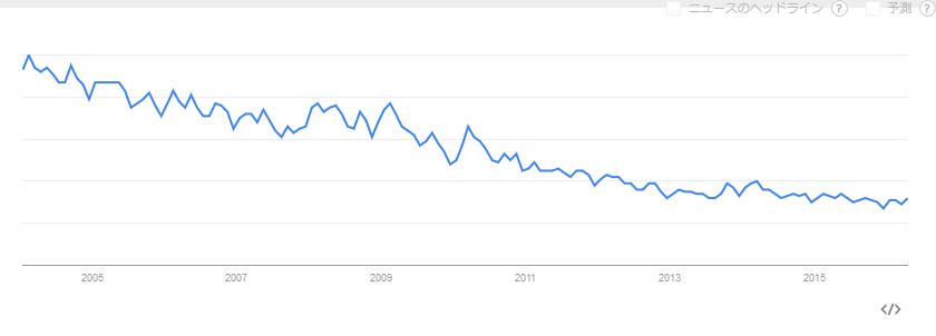 Google Trends flamenco