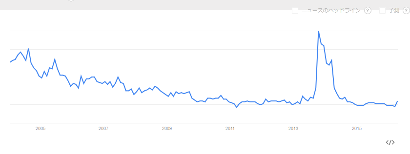 Google Trends フラメンコ