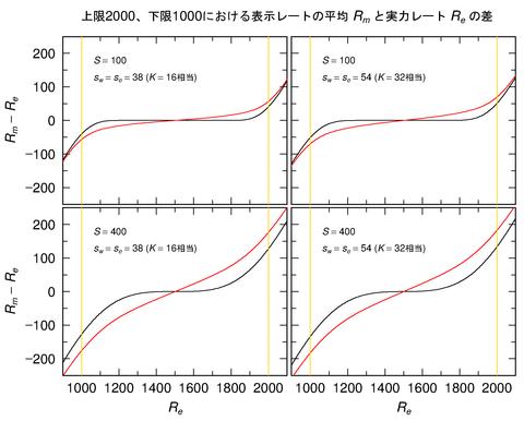 r_e-dr_2000-1000