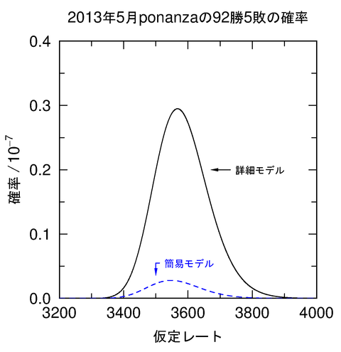 ponanza_probability_2013