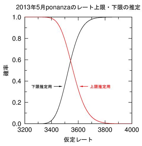 ponanza_probability_2013_lu
