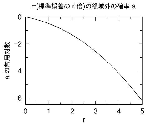 r-log10a