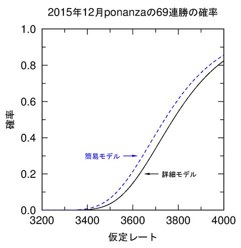 ponanza_probability_2015