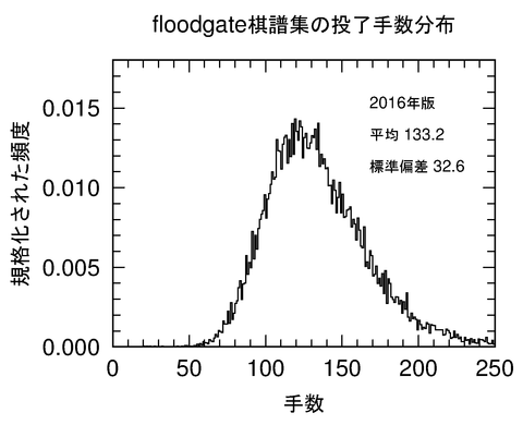floodgate_tesuu_normalized_hindo_2016