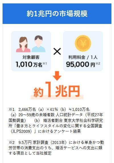 R020923   6A8日本結婚相談所連盟副業OK