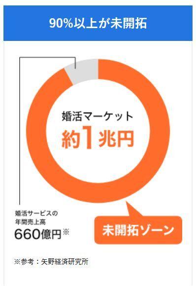 R020923   7A8日本結婚相談所連盟副業OK