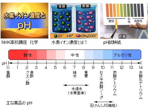 水素イオン濃度指数「pH(ピーエ...