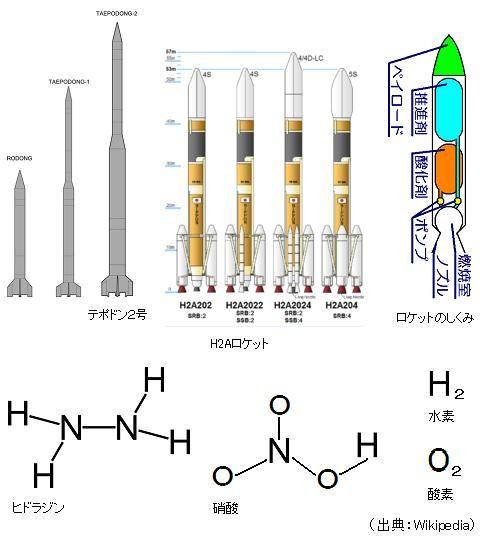 北朝鮮ミサイル問題 燃料は毒性...