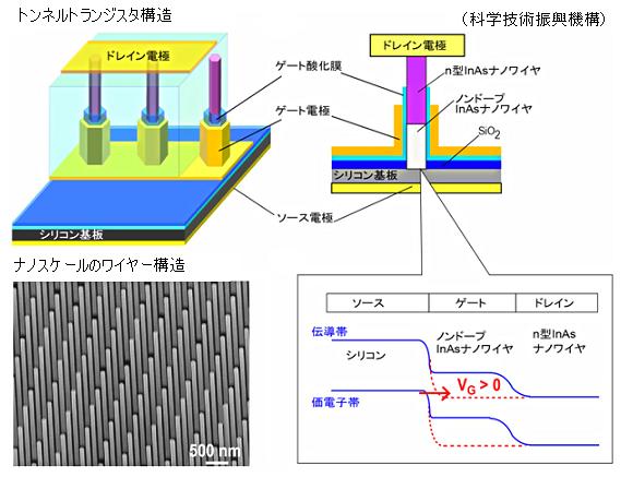 Tunnel transistor