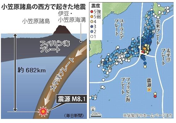 小笠原沖でM8.1の巨大「深発地震...