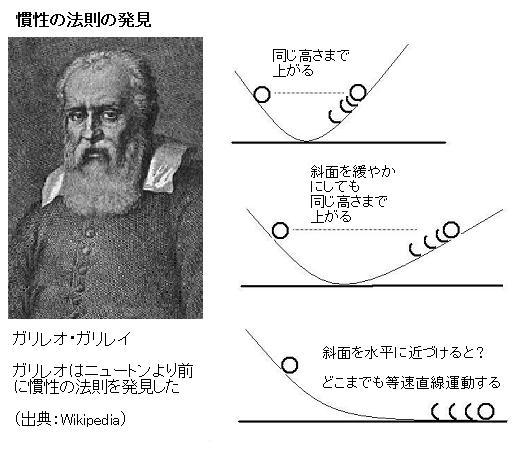 ガリレオ の 落体 の 法則 NHK高校講座 ベーシックサイエンス 第15回