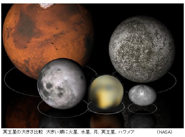 Comparison_Mars_Mercury_Moon_Pluto_Haumea