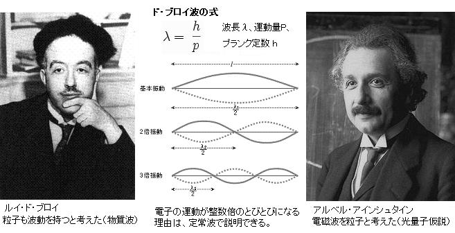 第29回ノーベル物理学賞 ルイ・...