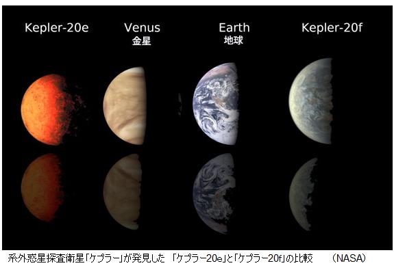 Kepler20