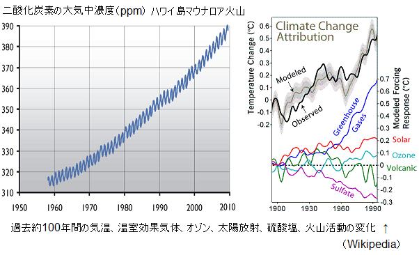 CO2-Mauna-Loa