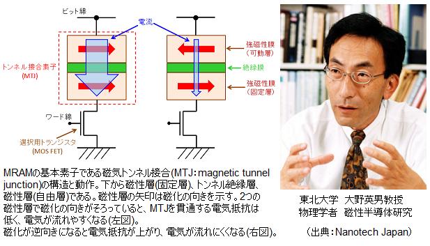 MRAM_structure