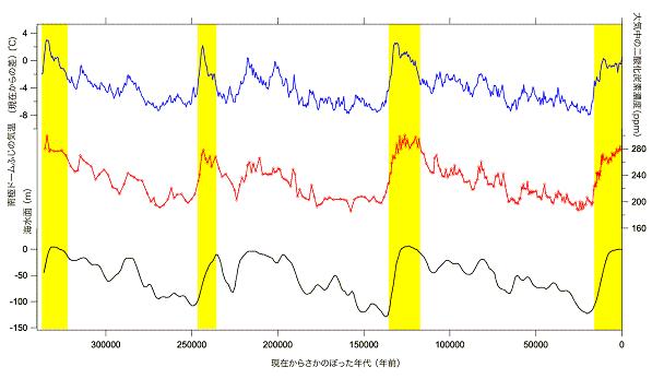 Atmospheric CO2 variations