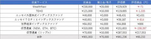 【11月2週目】ロボアド、投資信託、仮想通貨投資まとめ『60,233円黒字』