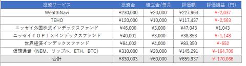 【11月度1週目】投資実績まとめ『-17万赤字』