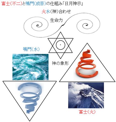 富士と鳴門「日月神示」