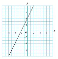 【読む】y=2x+4