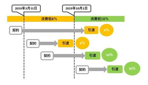 消費税 増税2