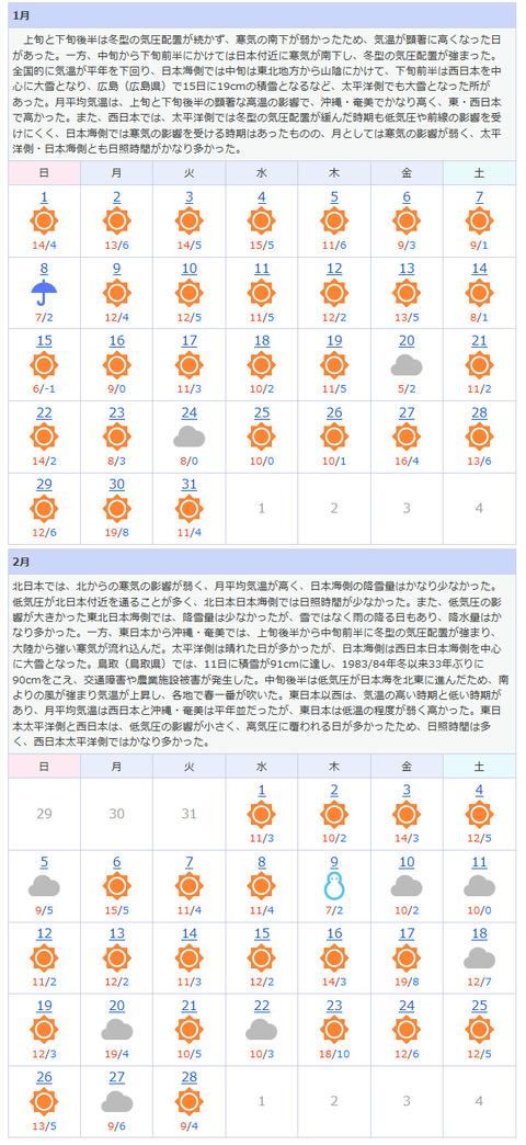 天気1、2月