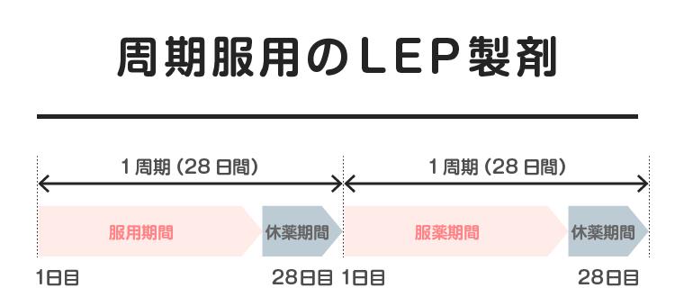 09_05_周期服用のLEP製剤