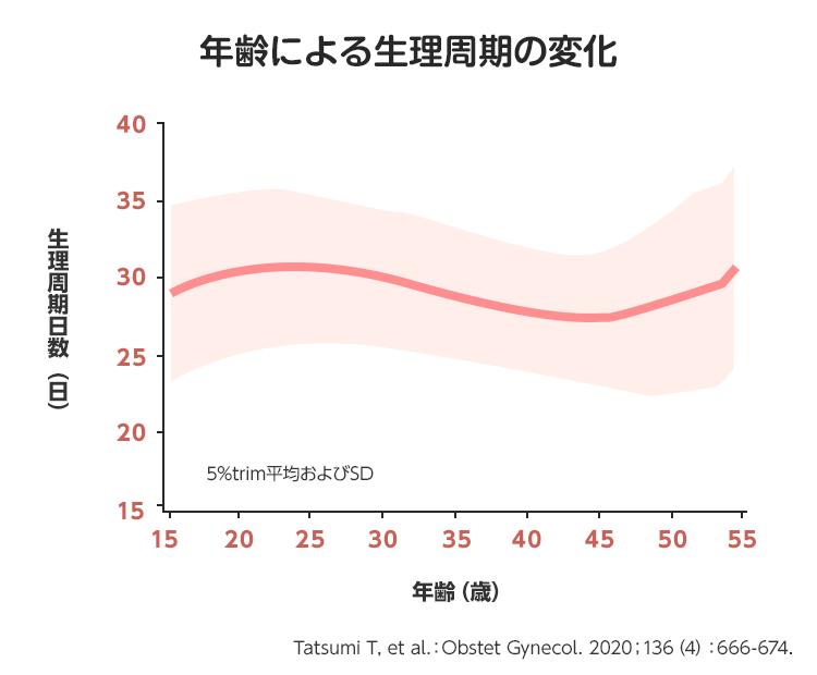 07_02_齢による生理周期の変化