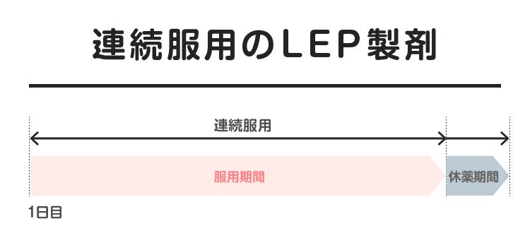 09_06_連続服用のLEP製剤
