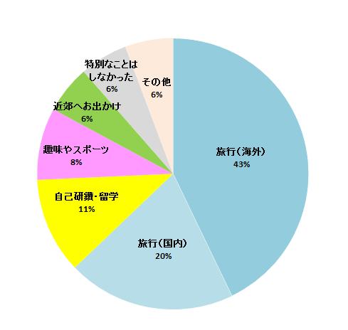 グラフ地味め2