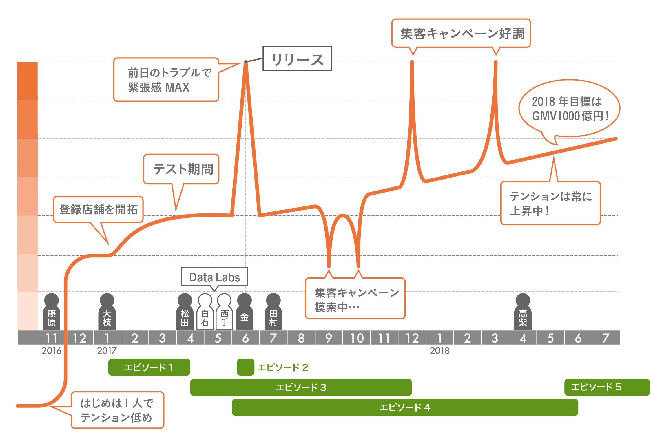 タイムラインHR用0720-01