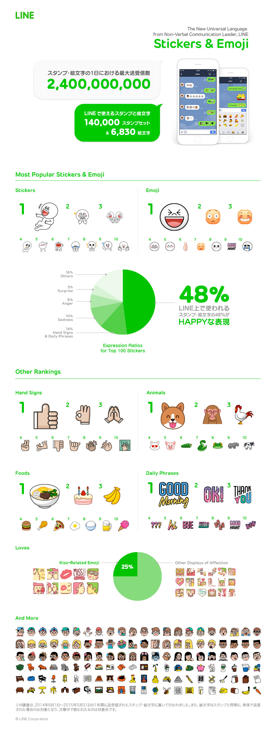 LINE4周年infographic