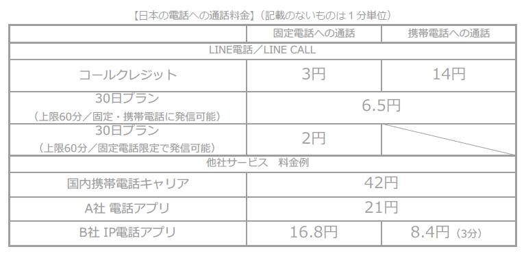日本の電話への通話料金