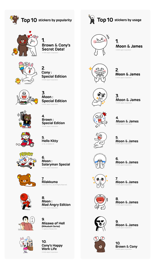 Ranking of popular stickers