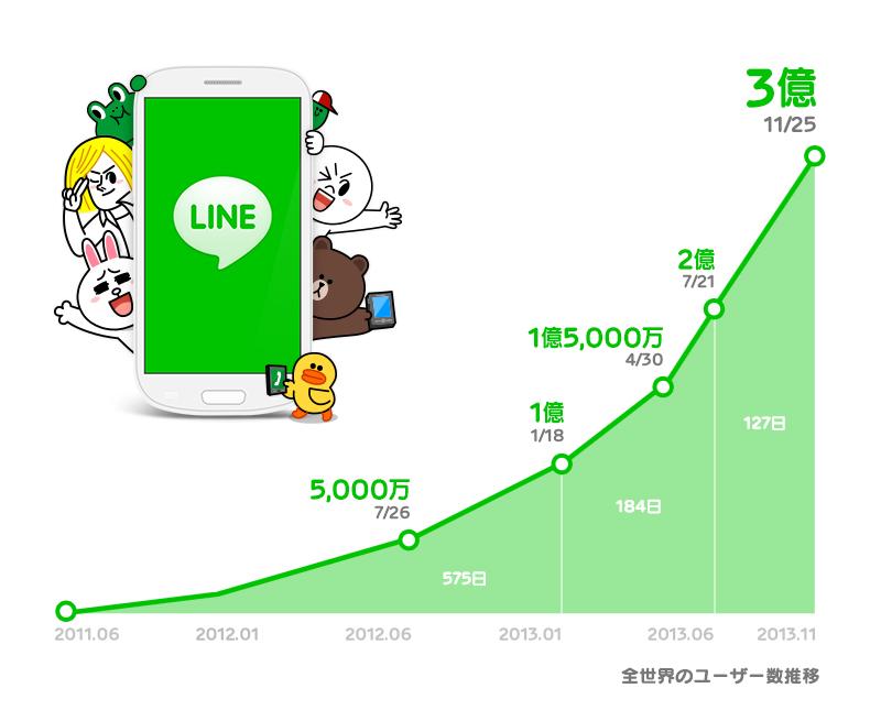 世界3億ユーザー突破 推移グラフ