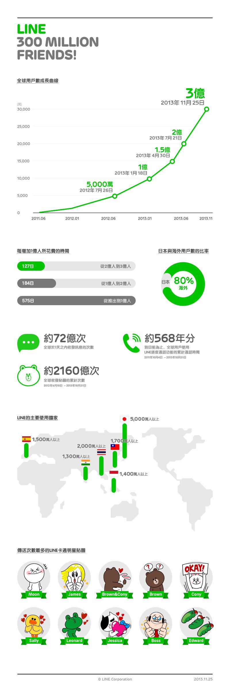 300million Infographic_cn Taiwan