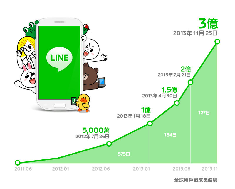 300million Graph with stickers_cn Taiwan