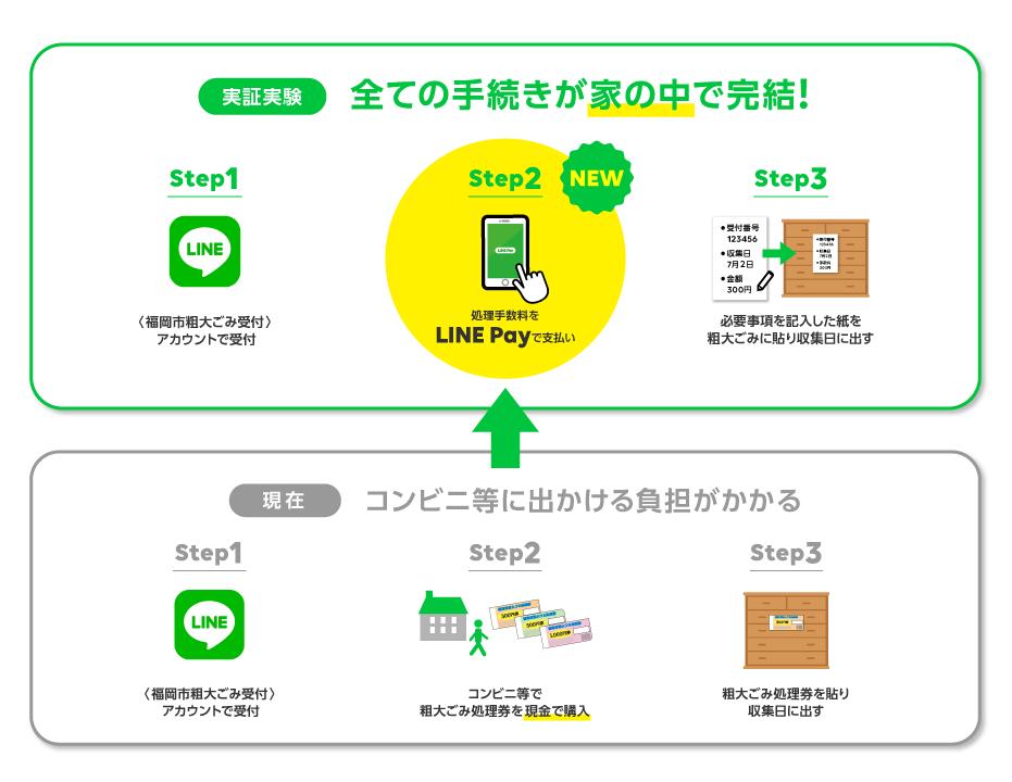 20190624_福岡市粗大ごみ処理実証実験_re3