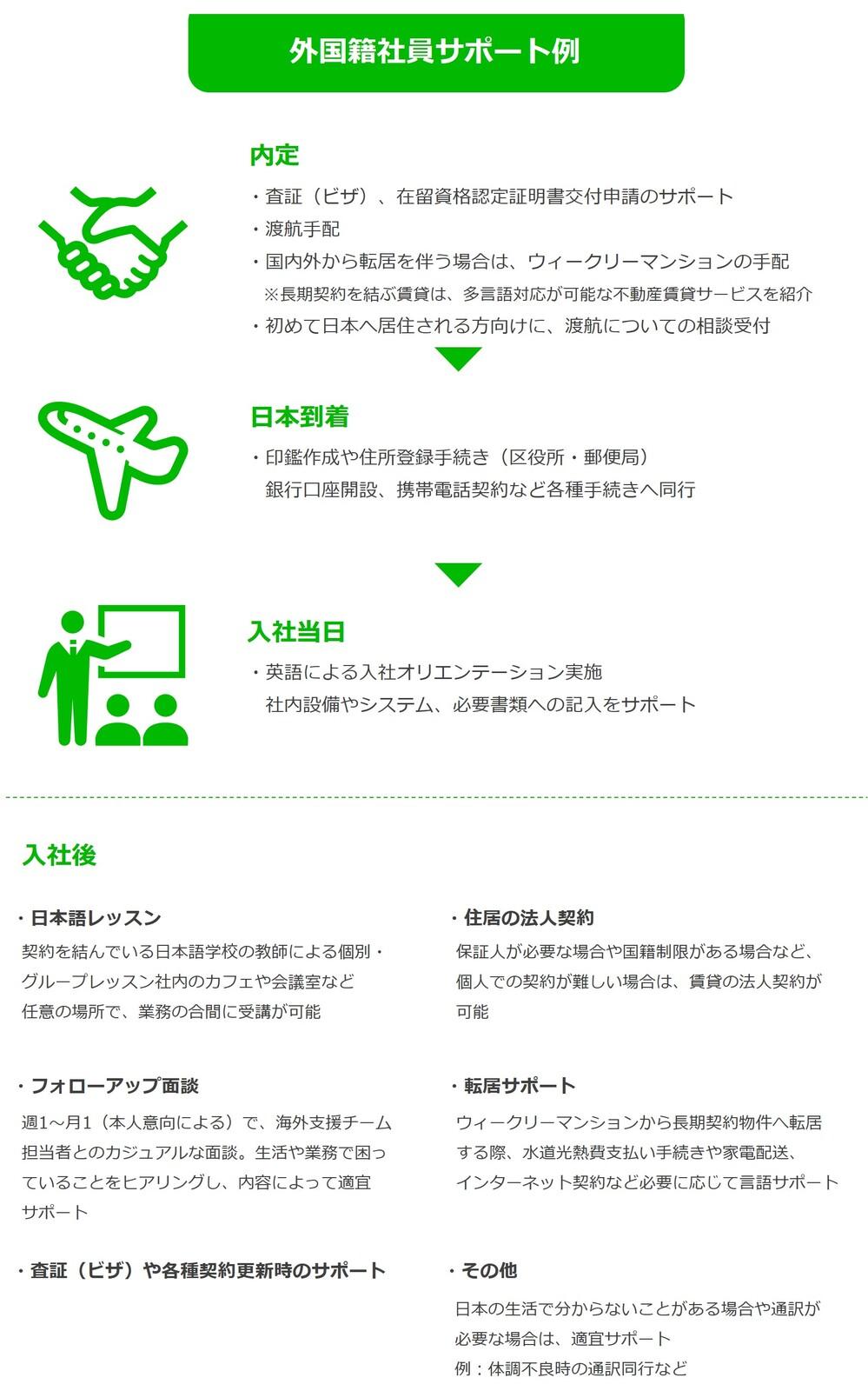 外国籍社員サポート図
