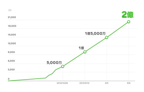 LINEゲーム2億ダウンロード推移グラフ